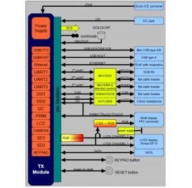 Linux Display Development Kit