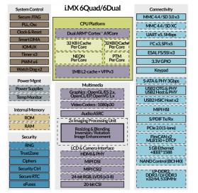 TX6QP 4 x 800 MHz MCIMX6Q5 128 MB LVDS Computer on Module