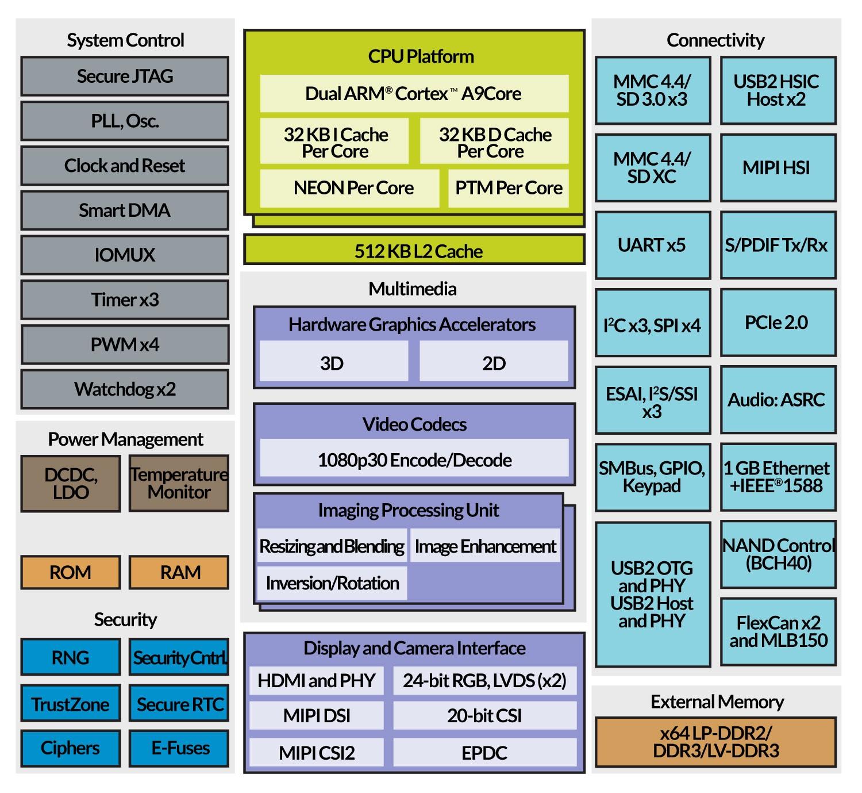 Tx6dl Tx6u 8033 800 Mhz Dual Cortex A9 1gb 4gb Sodimm
