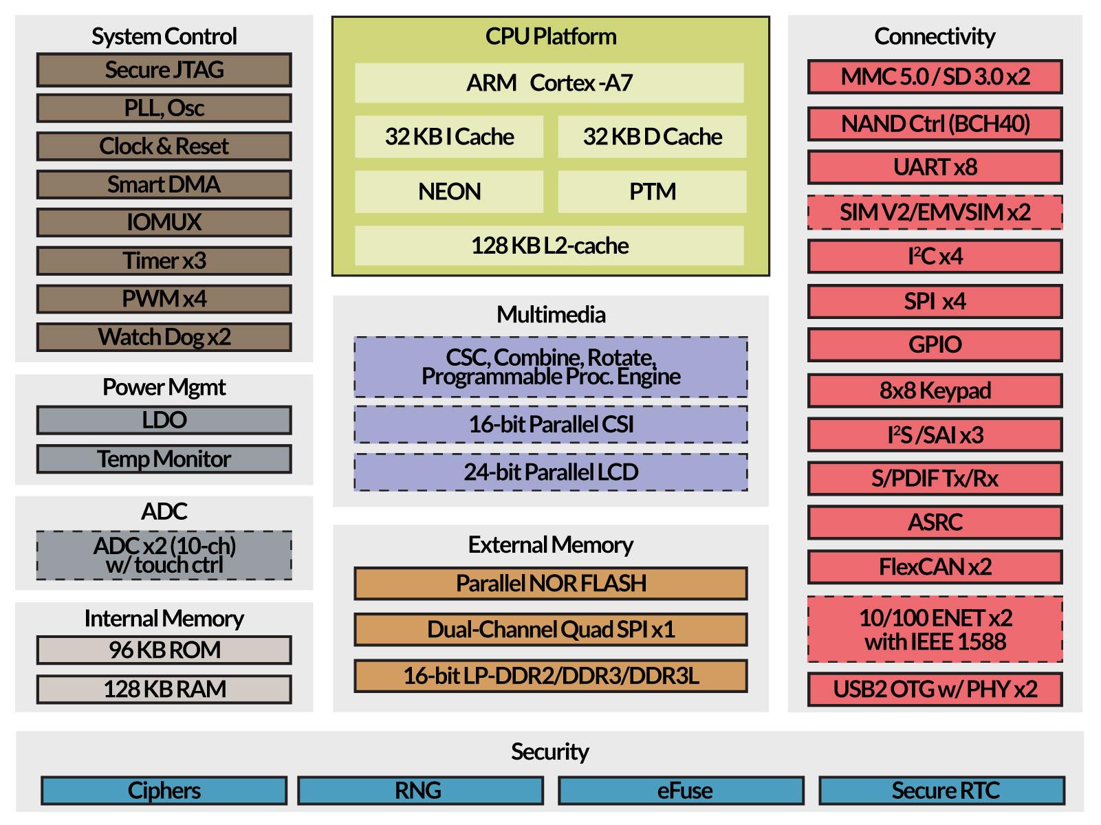 TXUL ARM Cortex A7 processor