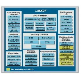 TX28 : i.MX287 Computer on Module