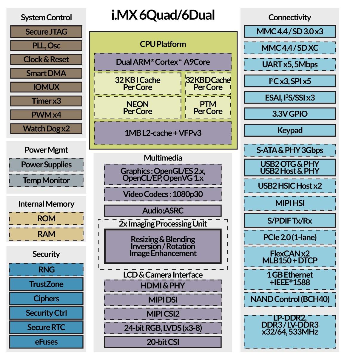 Ztpad cortex a9 Manual